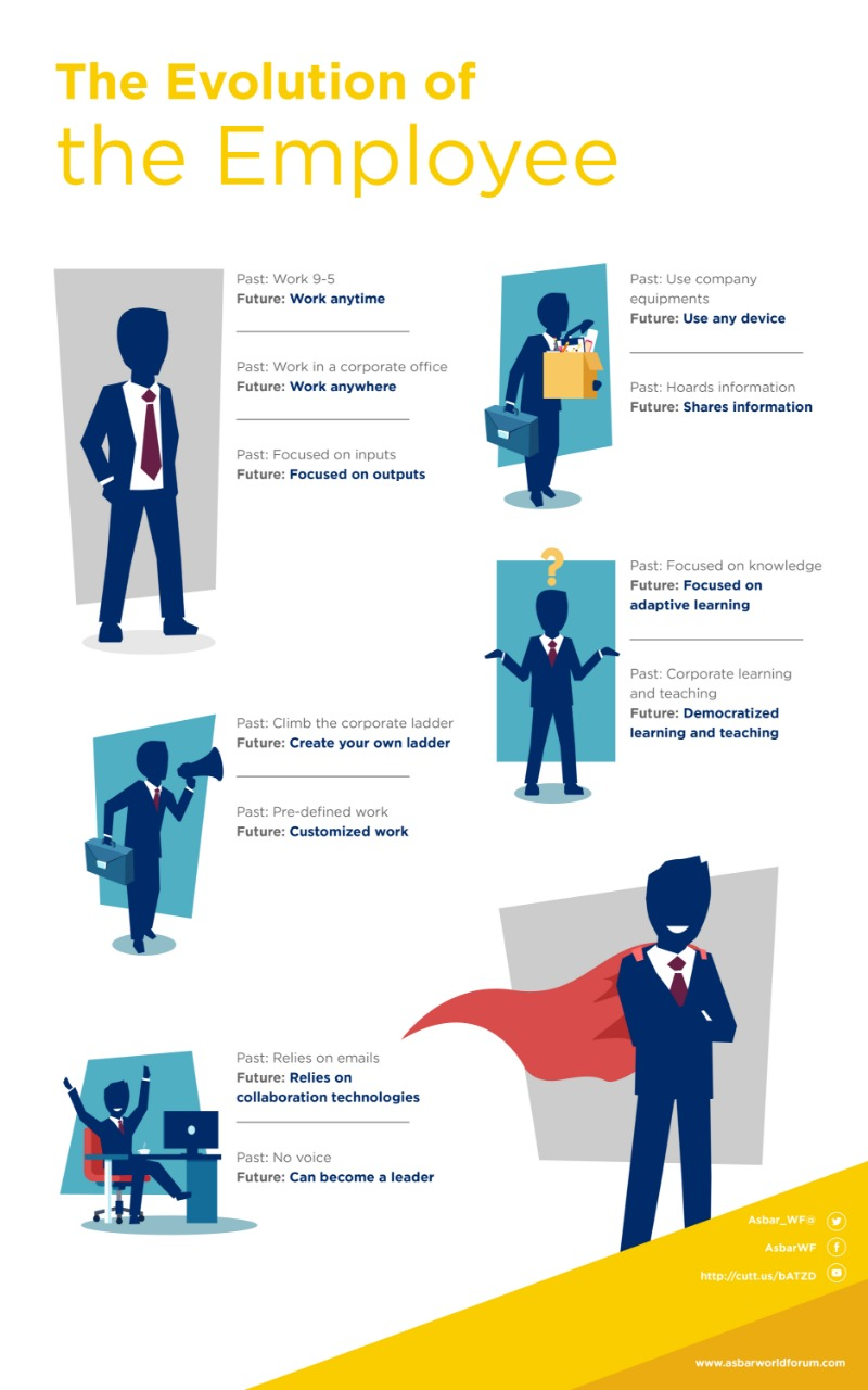‎info graphics | The Evolution the Employee