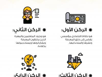 انفوجرافيك: اقتصاد المعرفة
