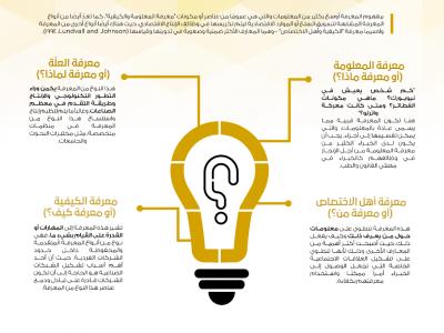انفوجرافيك | ترميز المعرفة