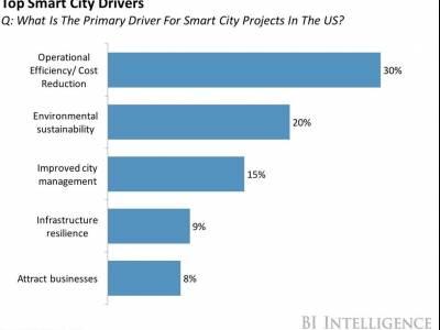 كيف ستغير المدن الذكية وإنترنت الأشياء مجتمعاتنا؟