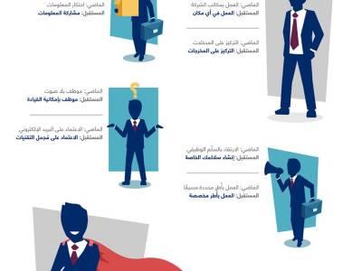 انفوجرافيك | الموظف بين الماضي والمستقبل