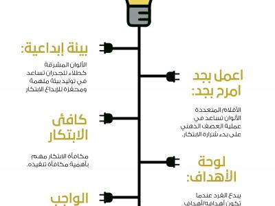 انفوجرافيك: ابدأ حلّ مشاكلك بتشجيع الابتكار!