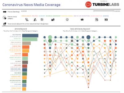 قصص بيانية تفاعلية تكشف عن كيفية تغطية وسائل الإعلام الإخبارية لوباء كورونا فيروس Covid-19