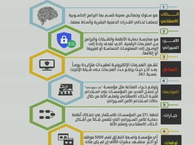 انفوجرافيك | الذكاء الاصطناعي والأمن السيبراني